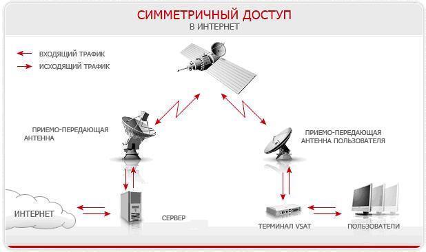 Принцип работы спутникового интернета